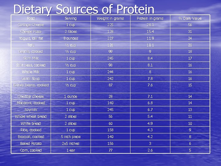 Dietary Sources of Protein Food Serving Weight in grams Protein in grams % Daily