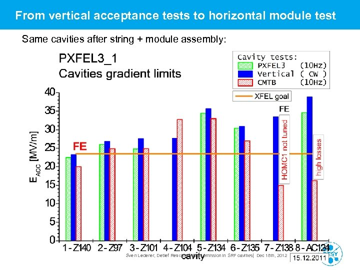 From vertical acceptance tests to horizontal module test Same cavities after string + module