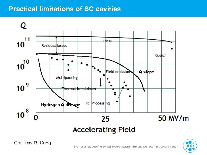 Practical limitations of SC cavities > text Q-slope Hydrogen Q-disease Courtesy R. Geng Sven