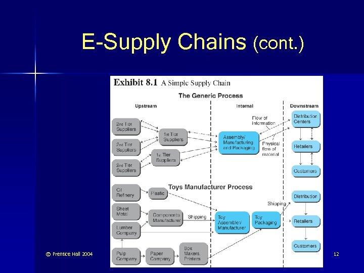 E-Supply Chains (cont. ) © Prentice Hall 2004 12