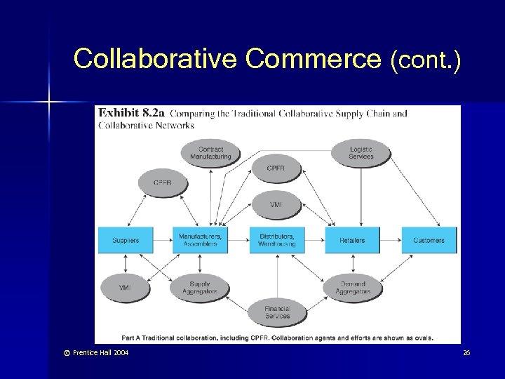 Collaborative Commerce (cont. ) © Prentice Hall 2004 26
