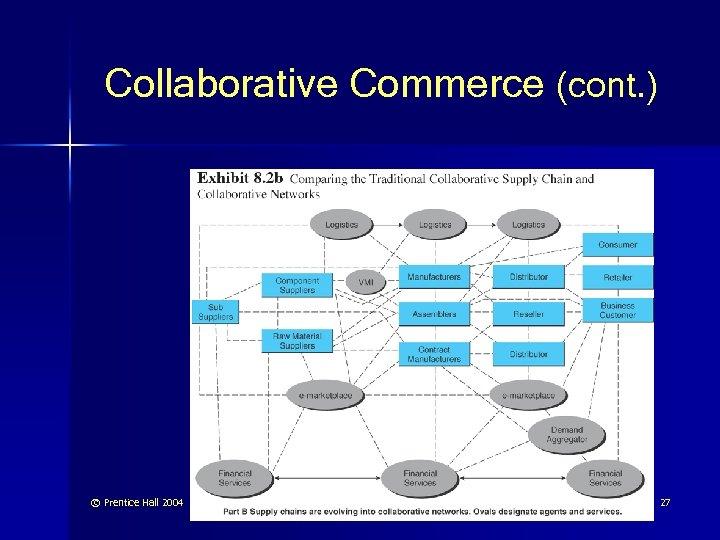Collaborative Commerce (cont. ) © Prentice Hall 2004 27