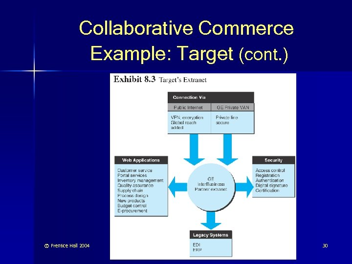 Collaborative Commerce Example: Target (cont. ) © Prentice Hall 2004 30