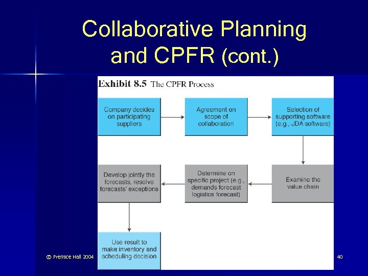 Collaborative Planning and CPFR (cont. ) © Prentice Hall 2004 40