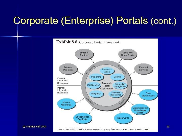 Corporate (Enterprise) Portals (cont. ) © Prentice Hall 2004 56