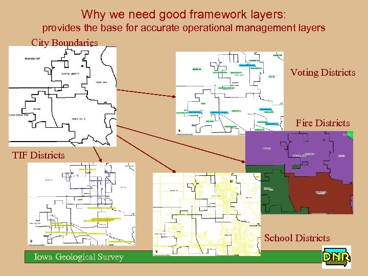 Why we need good framework layers: provides the base for accurate operational management layers