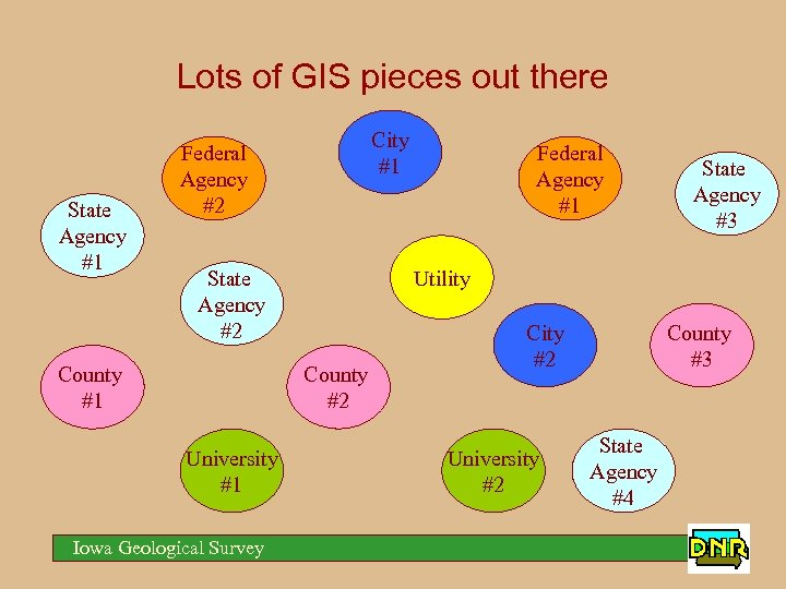 Lots of GIS pieces out there State Agency #1 City #1 Federal Agency #2