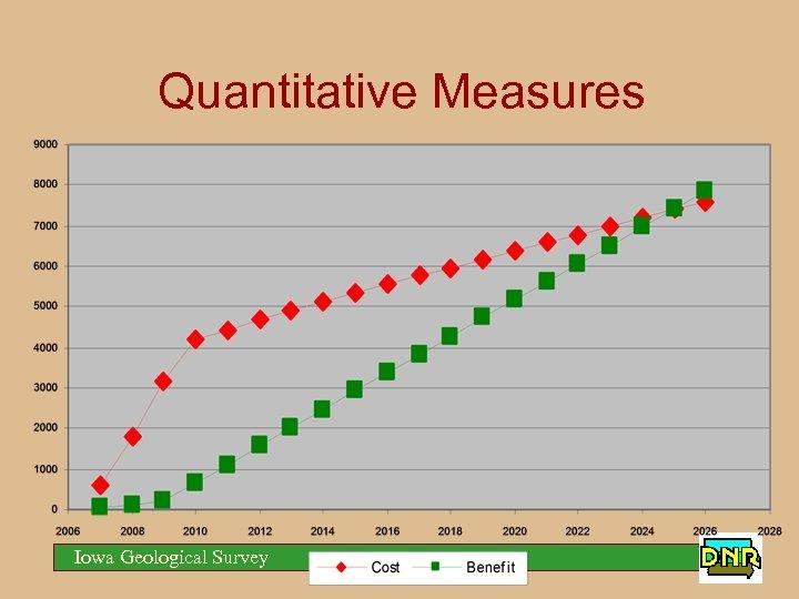 Quantitative Measures Subtract Costs from Benefits Cumulative Benefits Equal Cumulative Costs NPV Break Even