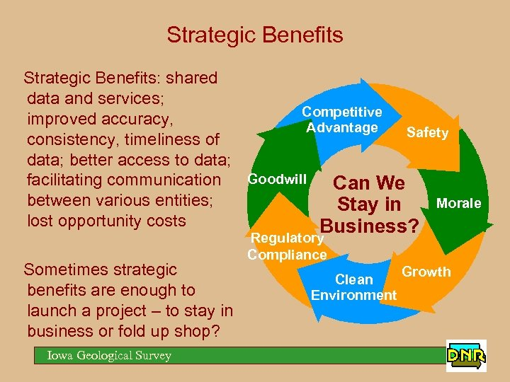 Strategic Benefits: shared data and services; Competitive improved accuracy, Advantage Safety consistency, timeliness of