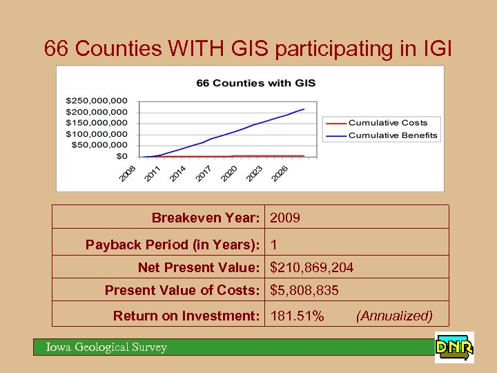 66 Counties WITH GIS participating in IGI Breakeven Year: 2009 Payback Period (in Years):