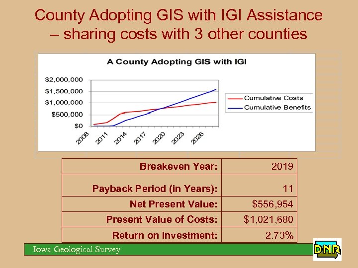 County Adopting GIS with IGI Assistance – sharing costs with 3 other counties Breakeven