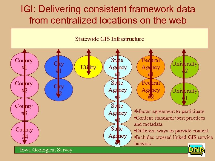 IGI: Delivering consistent framework data from centralized locations on the web Statewide GIS Infrastructure