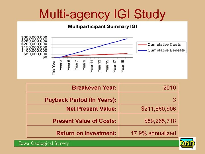 Multi-agency IGI Study Breakeven Year: 2010 Payback Period (in Years): 3 Net Present Value: