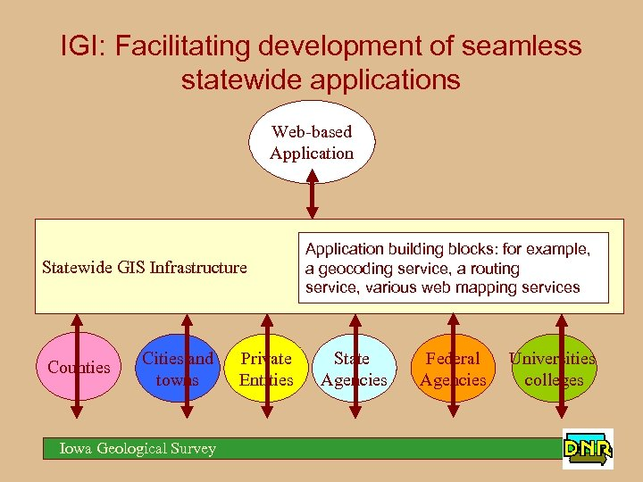 IGI: Facilitating development of seamless statewide applications Web-based Application Statewide GIS Infrastructure Counties Cities