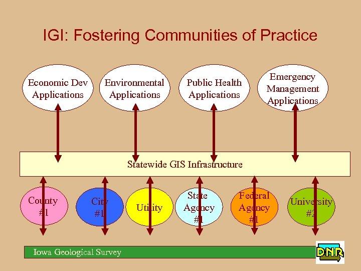 IGI: Fostering Communities of Practice Economic Dev Applications Environmental Applications Public Health Applications Emergency