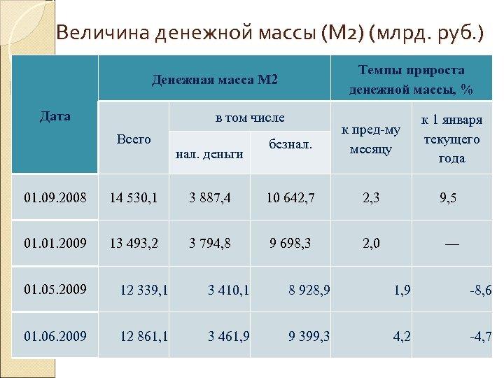 Величина денежной массы (М 2) (млрд. руб. ) Темпы прироста денежной массы, % Денежная