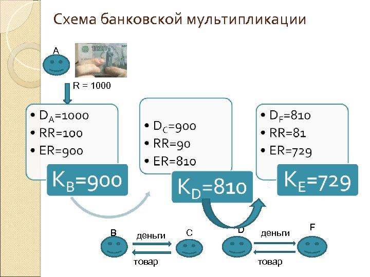 Схема банковской мультипликации А R = 1000 В деньги товар С D деньги товар