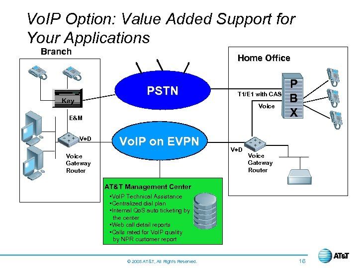 Vo. IP Option: Value Added Support for Your Applications Branch Home Office PSTN Key