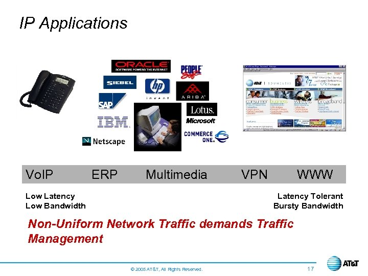IP Applications Vo. IP ERP Multimedia Low Latency Low Bandwidth VPN WWW Latency Tolerant