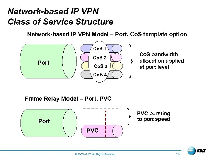 Network-based IP VPN Class of Service Structure Network-based IP VPN Model – Port, Co.