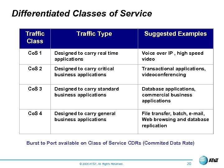 Differentiated Classes of Service Traffic Class Traffic Type Suggested Examples Co. S 1 Designed