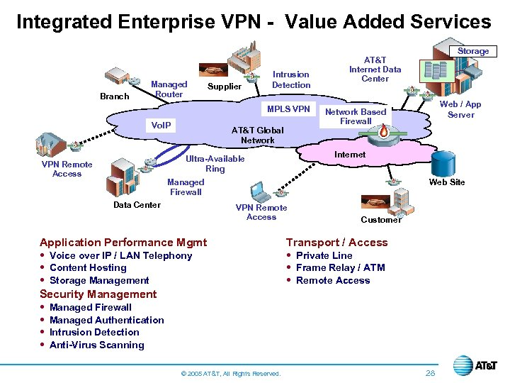 Integrated Enterprise VPN - Value Added Services Branch Managed Router Supplier Intrusion Detection MPLS