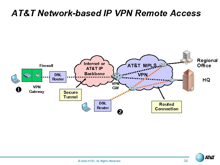 AT&T Network-based IP VPN Remote Access Firewall DSL Router u VPN Gateway Internet or