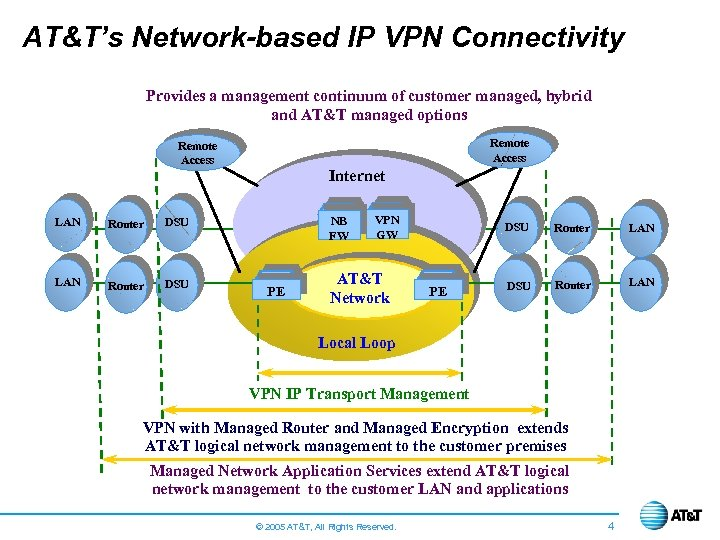 AT&T's Network-based IP VPN Connectivity Provides a management continuum of customer managed, hybrid and