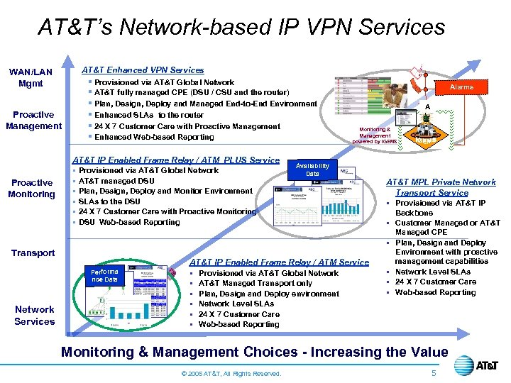 AT&T's Network-based IP VPN Services AT&T Enhanced VPN Services WAN/LAN Mgmt § Provisioned via