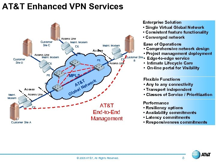 AT&T Enhanced VPN Services Customer Site C Access Line Maint. Modem PE PE MPLS