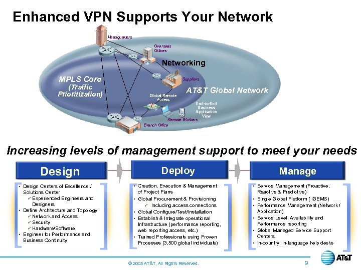 Enhanced VPN Supports Your Network Headquarters Overseas Offices Networking MPLS Core Suppliers (Traffic Prioritization)