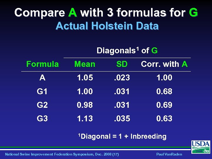 Compare A with 3 formulas for G Actual Holstein Data Diagonals 1 of G