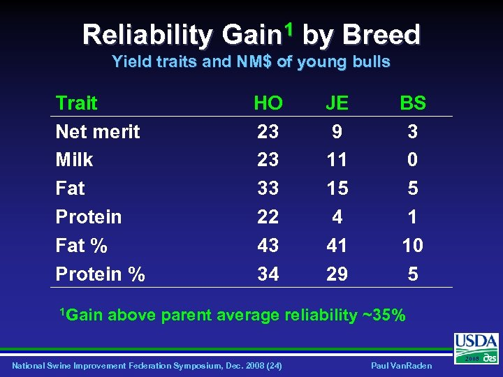 Reliability Gain 1 by Breed Yield traits and NM$ of young bulls Trait Net