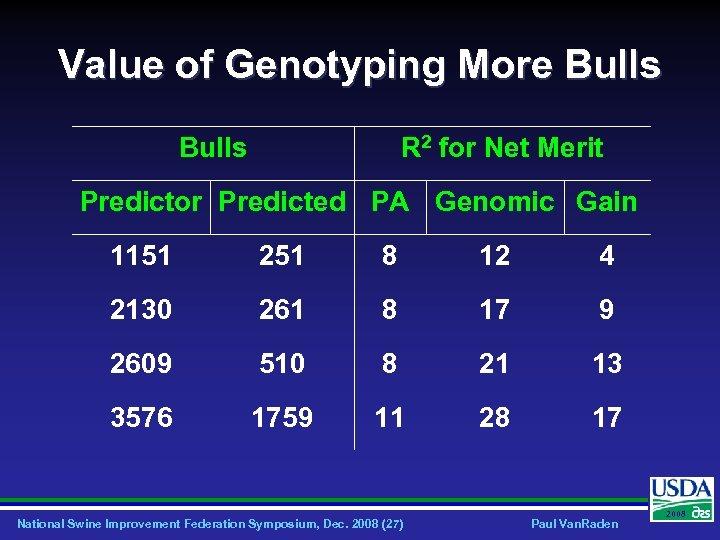 Value of Genotyping More Bulls R 2 for Net Merit Predictor Predicted PA Genomic