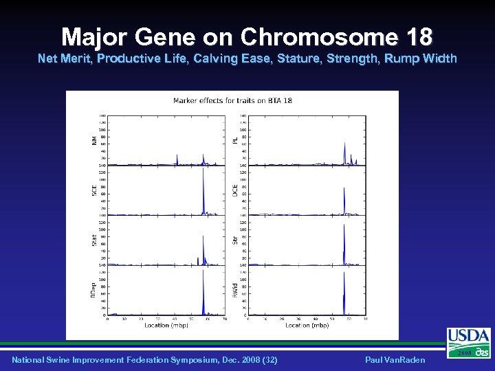 Major Gene on Chromosome 18 Net Merit, Productive Life, Calving Ease, Stature, Strength, Rump