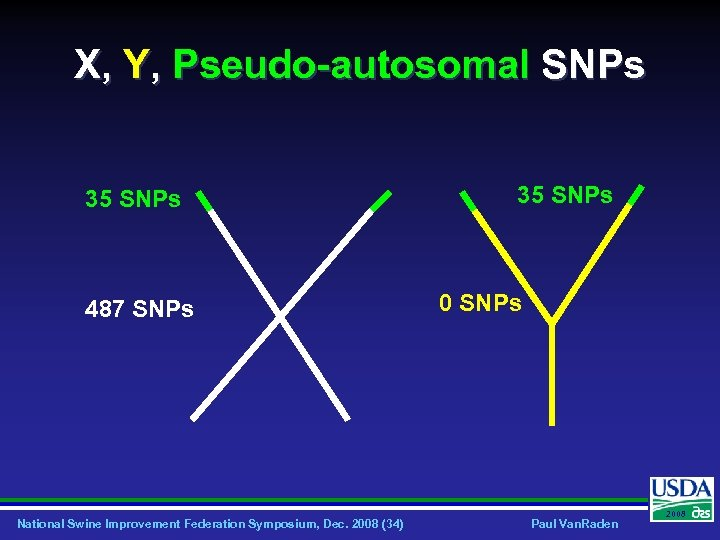 X, Y, Pseudo-autosomal SNPs 35 SNPs 487 SNPs National Swine Improvement Federation Symposium, Dec.