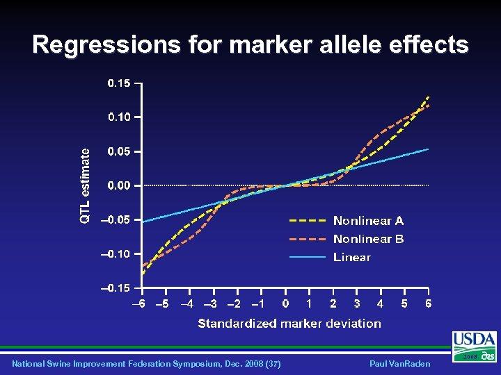 Regressions for marker allele effects National Swine Improvement Federation Symposium, Dec. 2008 (37) Paul