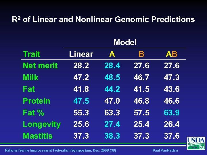 R 2 of Linear and Nonlinear Genomic Predictions Trait Net merit Milk Fat Protein