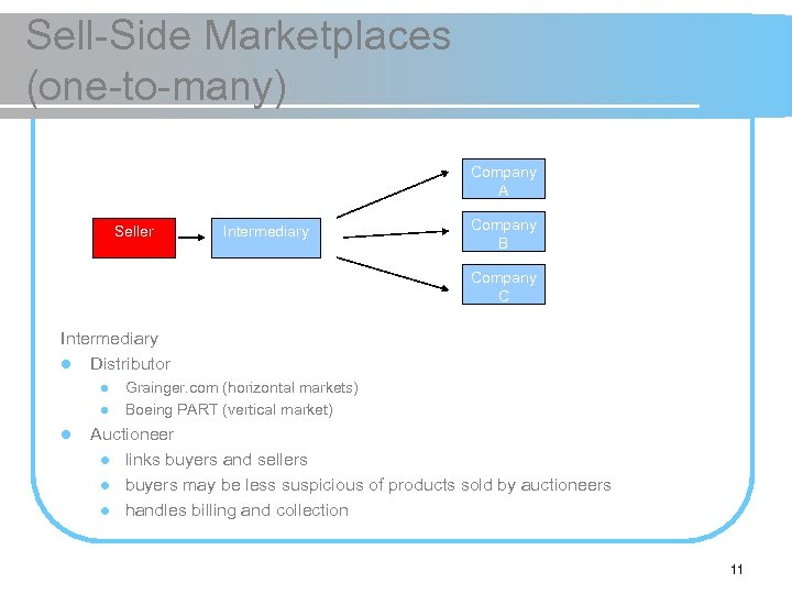 Sell-Side Marketplaces (one-to-many) Company A Seller Intermediary Company B Company C Intermediary l Distributor