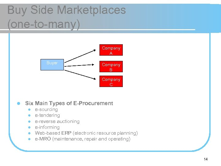 Buy Side Marketplaces (one-to-many) Company A Buyer Company B Company C l Six Main