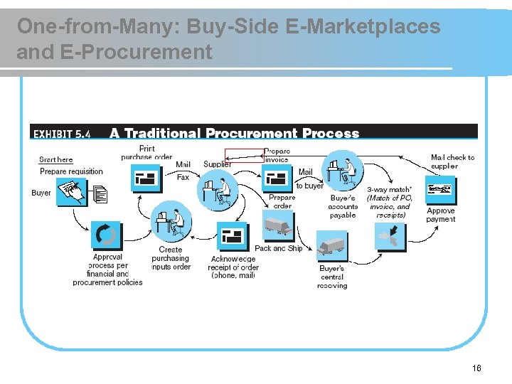 One-from-Many: Buy-Side E-Marketplaces and E-Procurement 16