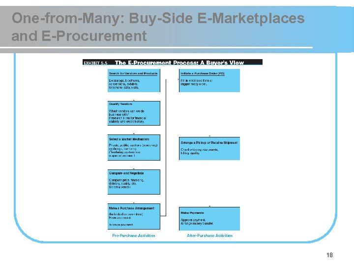 One-from-Many: Buy-Side E-Marketplaces and E-Procurement 18