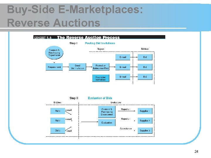 Buy-Side E-Marketplaces: Reverse Auctions 24