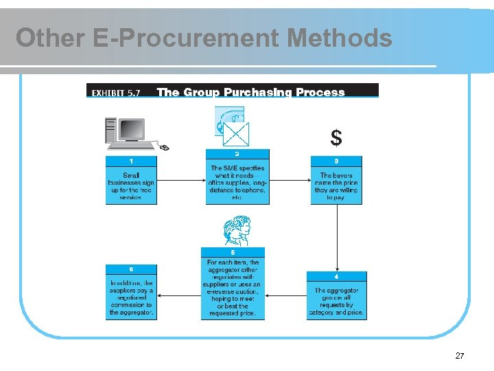 Other E-Procurement Methods 27