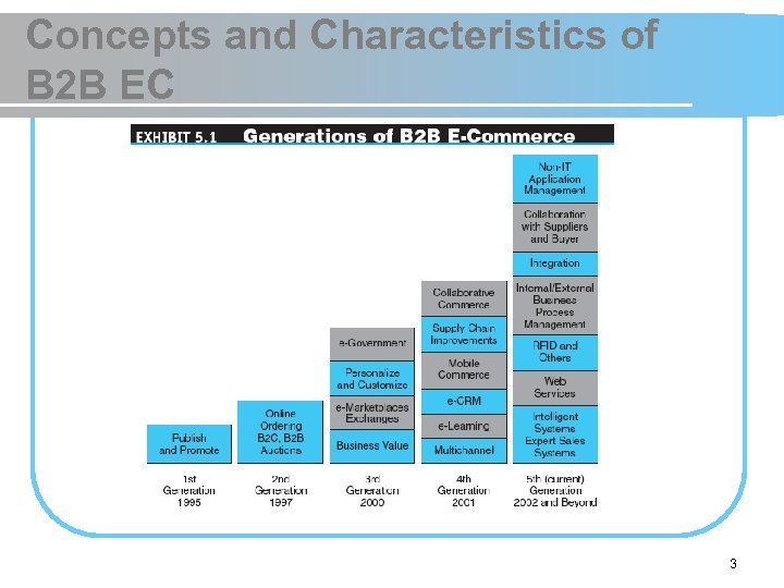 Concepts and Characteristics of B 2 B EC 3