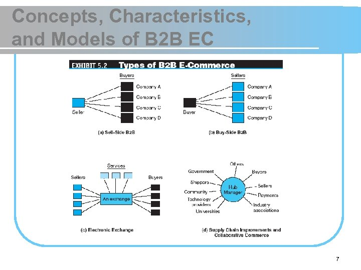 Concepts, Characteristics, and Models of B 2 B EC 7