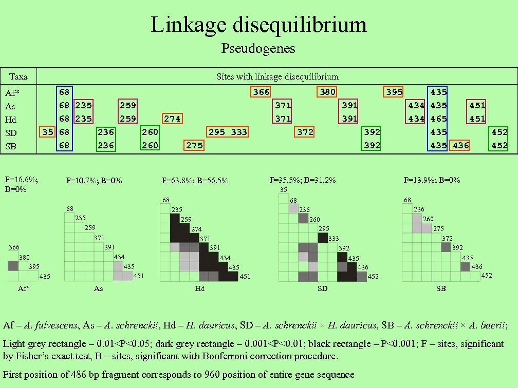 Linkage disequilibrium Pseudogenes Taxa Sites with linkage disequilibrium 68 366 380 395 435 68