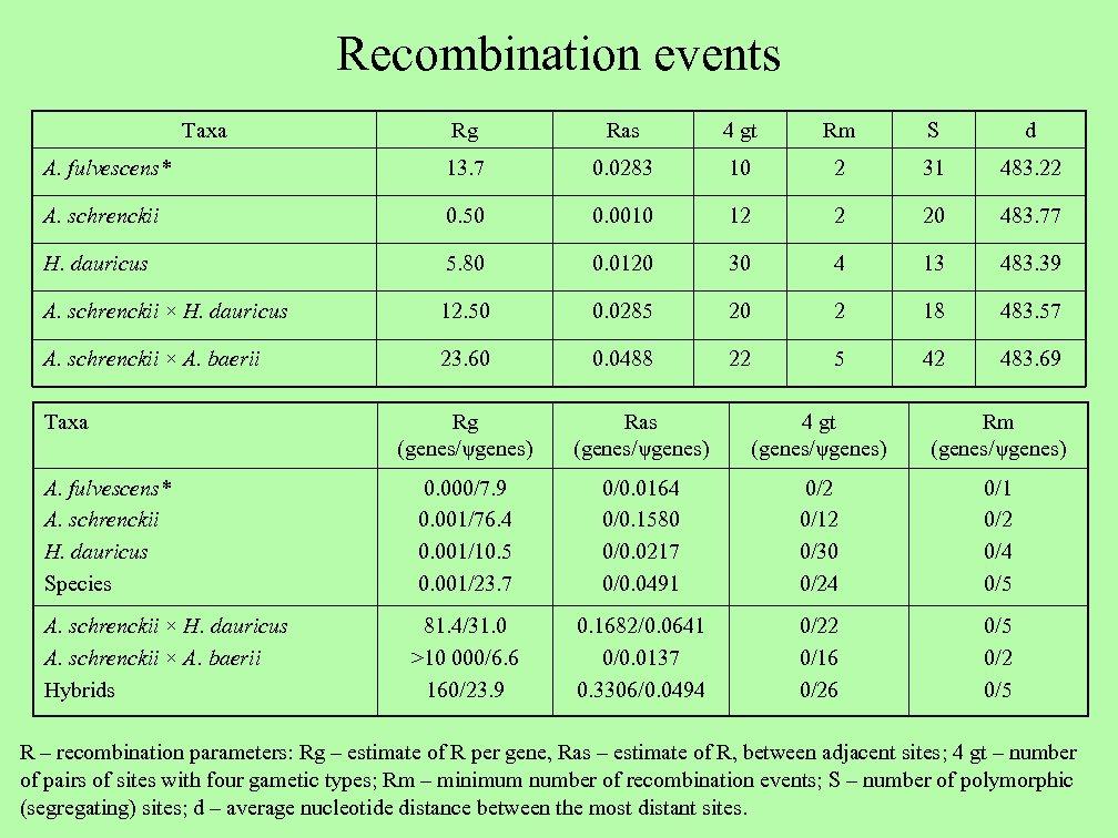 Recombination events Taxa Rg Ras 4 gt Rm S d A. fulvescens* 13. 7