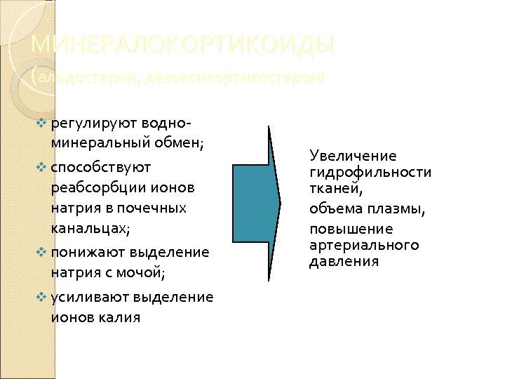 МИНЕРАЛОКОРТИКОИДЫ (альдостерон, дезоксикортикостерон) v регулируют водно- минеральный обмен; v способствуют реабсорбции ионов натрия в