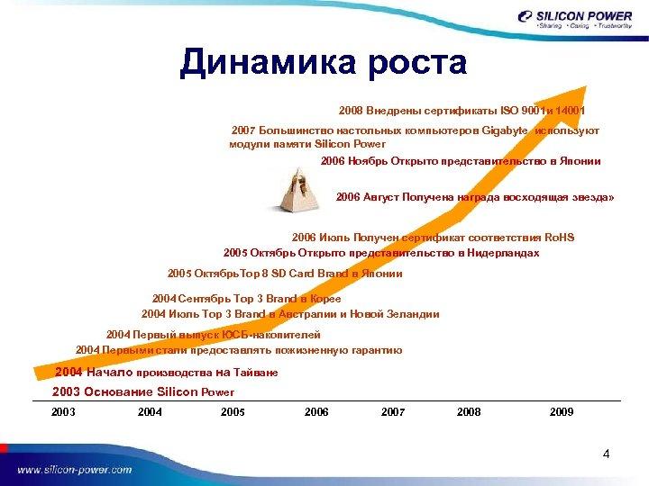Динамика роста 2008 Внедрены сертификаты ISO 9001 и 14001 2007 Большинство настольных компьютеров Gigabyte